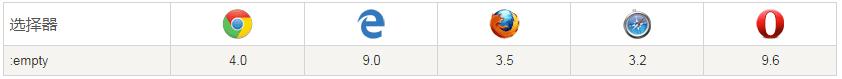 如何给div等非input元素添加placeholder属性呢