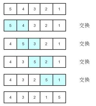 前端开发必会的JS算法之冒泡排序