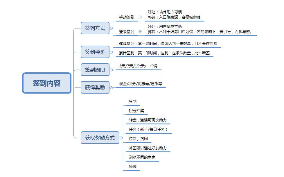 签到功能如何设计?签到功能作用是什么?