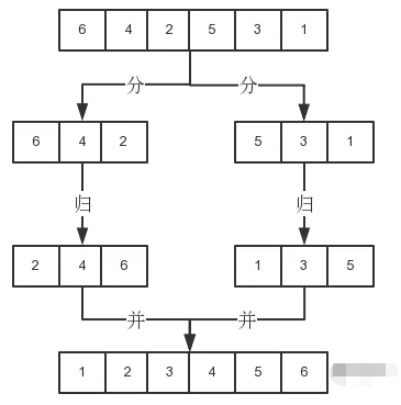 前端开发必会的JS算法之归并排序