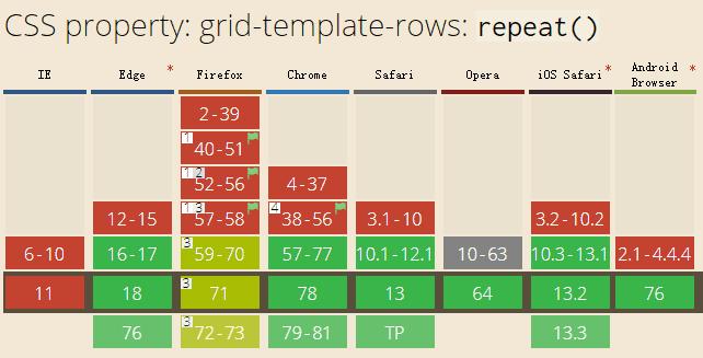 深入探究CSS repeat()函数知识及用法