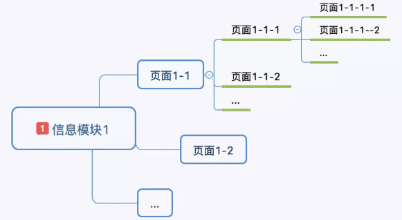 什么是信息架构图 绘制信息架构图需要注意的事项