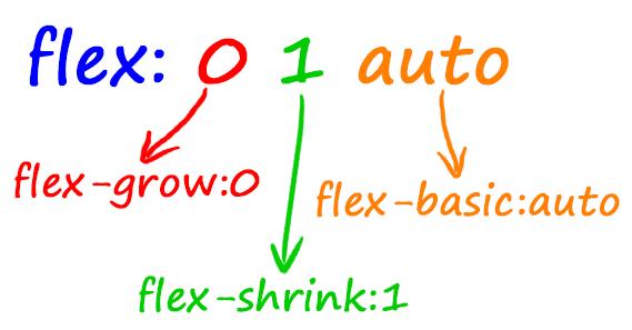 CSS flex属性的深层次理解