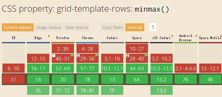 CSS minmax()函数简介