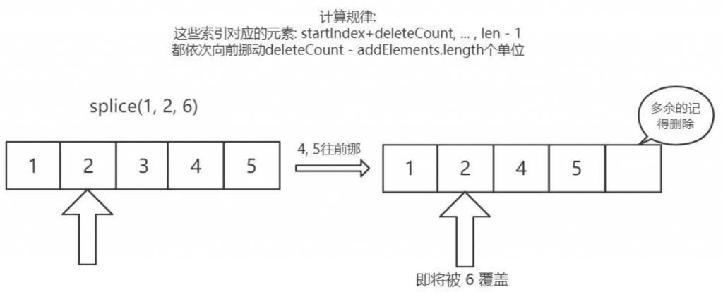 第十六篇 如何实现数组splice方法 ?